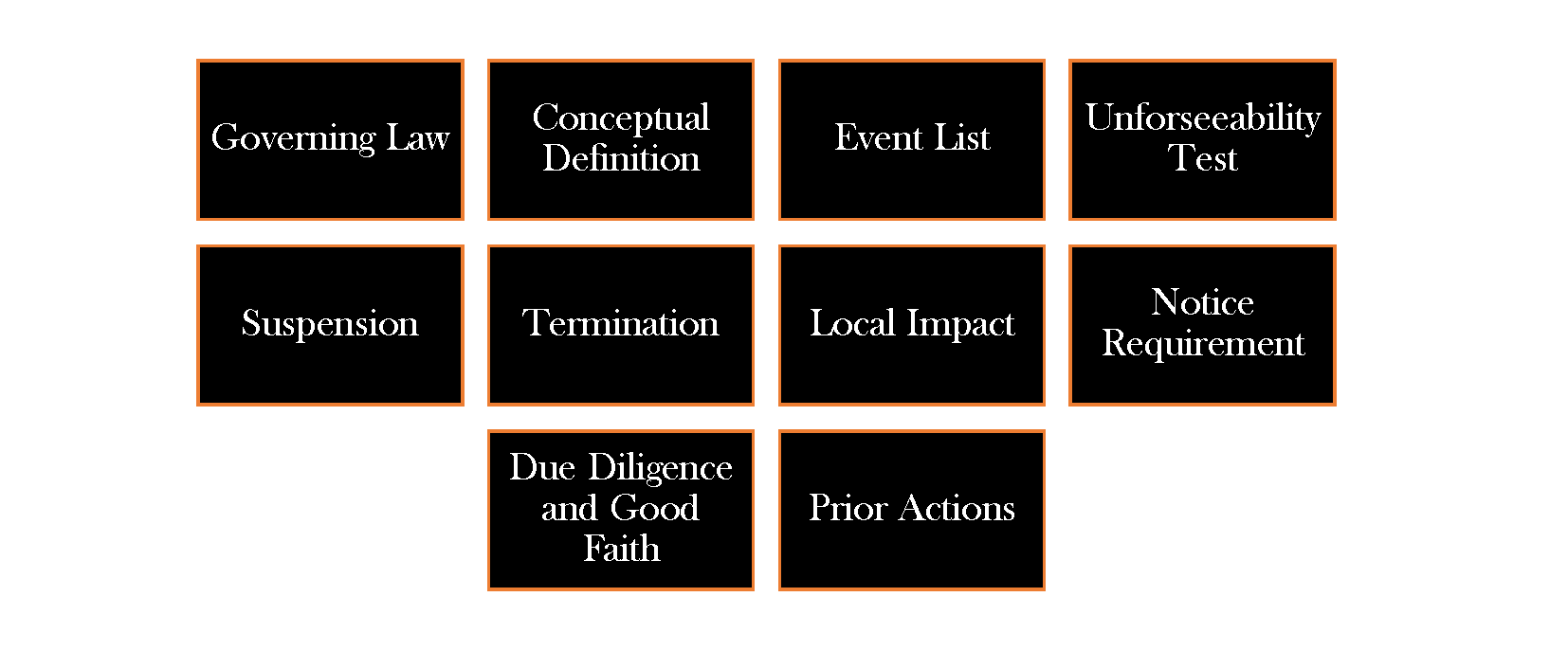 10 considerations