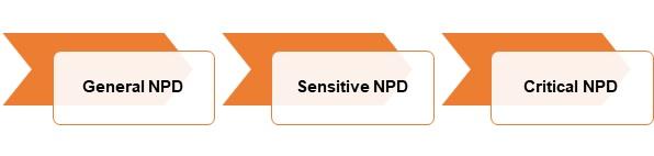 Image B -Sensitivity Levels